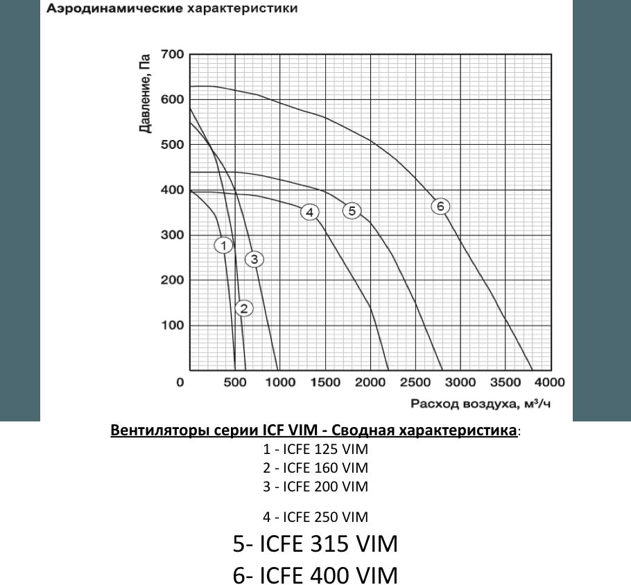 Канальные вентиляторы SHUFT ICFE