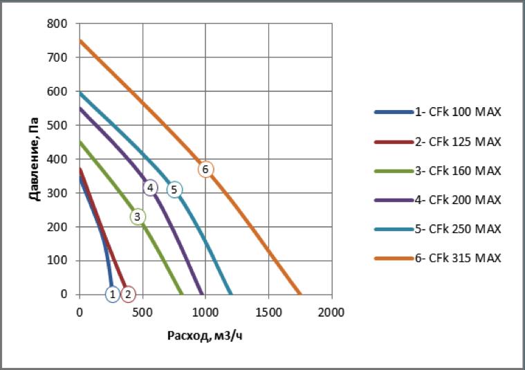 Канальные вентиляторы SHUFT CFk